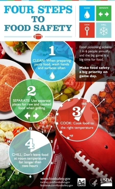 Bbq Food Safety Tips