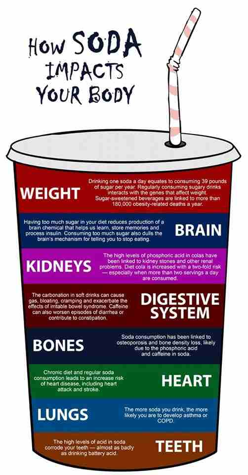 Soda Responsible For Childhood Obesity