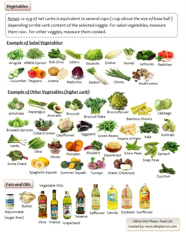 Vegetables List low carb vegetables