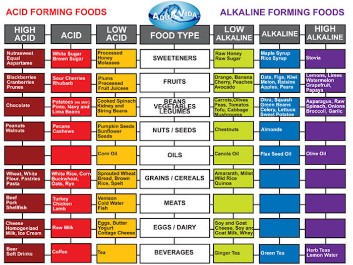 Importance Of Body Alkalinity on constipation pain chart