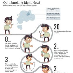 Withdrawal Symptoms after Quitting Smoking