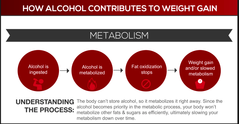 alcohol-metabolism