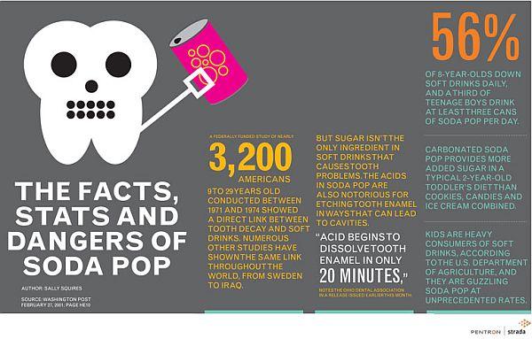 dangers of soda pop
