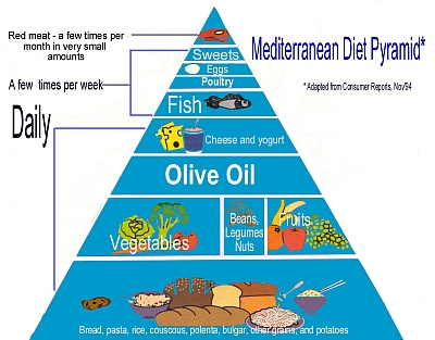 What is Mediterranean Diet