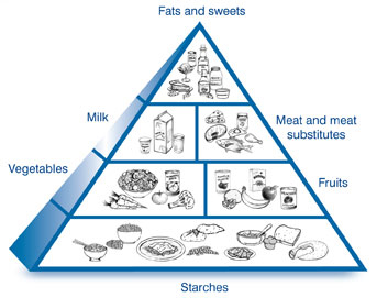 diabetic-food-pyramid