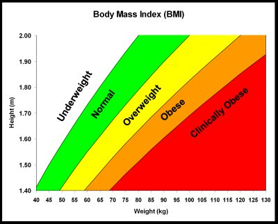 BMI_chart for Fitness Tracking