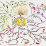 Life Mapping: A Vision of Success
