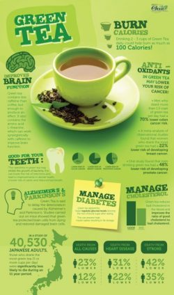 Getting Healthier Using Green Tea