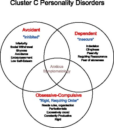 cluster c personality disorder Personality disorders are divided into 3 subtypes: clusters a, b and c learn more about these disorders and available treatments.