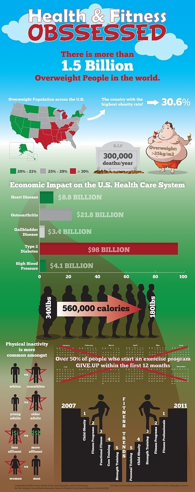 I ran across this infographic that really shows the impact of obesity rates across the United States. Obesity is a real issue, not just for individuals and families, but also for the health care system as a whole