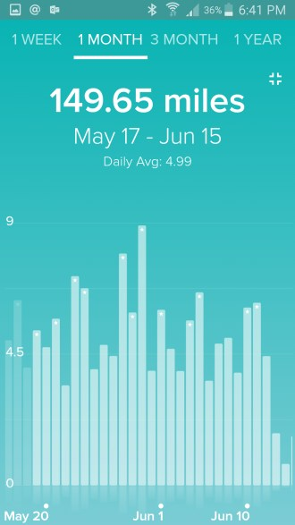 Finished My First Year With My FitBit Charge HR - How Was It?