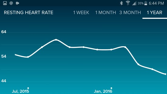 fitbit-yearly-resting-heartrate