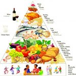 New Way to Think About Healthy Food – Mediterranean Diet