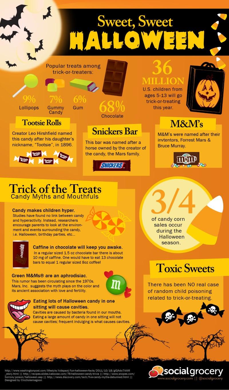 Evil Halloween Candy