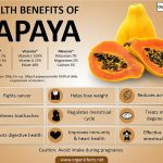 The Greatness of Papaya – Healthy and Great Tasting