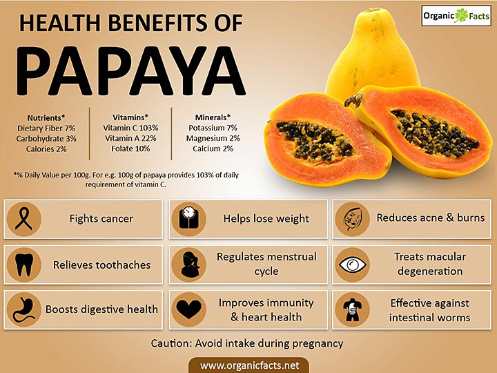 The Greatness of Papaya - Healthy and Great Tasting