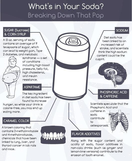 whats in your soda