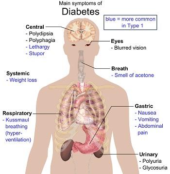 symptoms_of_diabetes