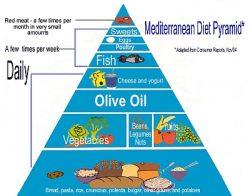 What is Mediterranean Diet