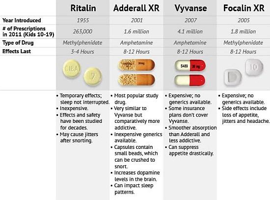 ADHD Medication Comparison