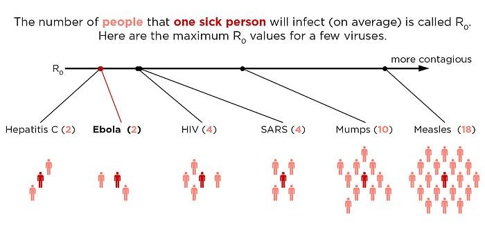 ebola virulent contagious