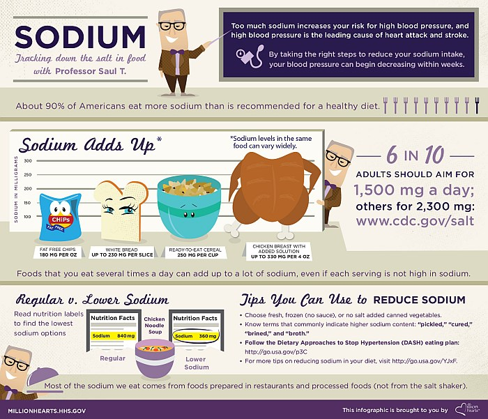 finding sodium in your diet