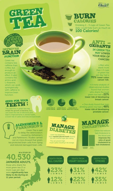 Green Tea Benefits for Health