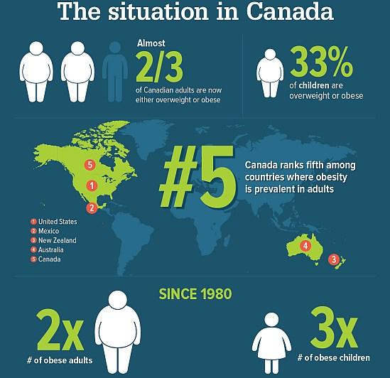 canada obesity