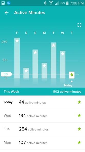 active minutes per day