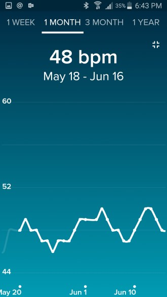 fitbit-resting-heartrate