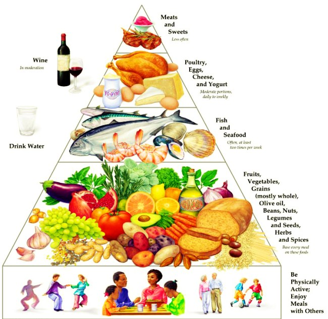 New Way to Think About Healthy Food - Mediterranean Diet