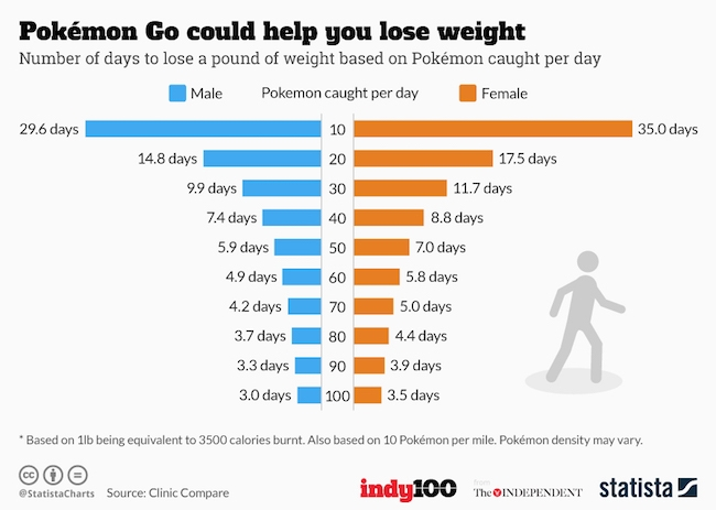 Pokemon Go can lead to weight loss